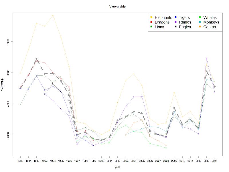 CPBL歷年平均票房與各隊票房