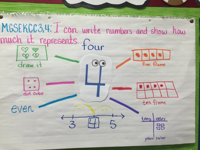 we have continued to work on numbers we talked about all the ways to represent 2