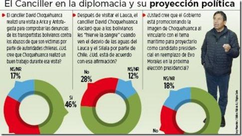 Encuestas bolivianas