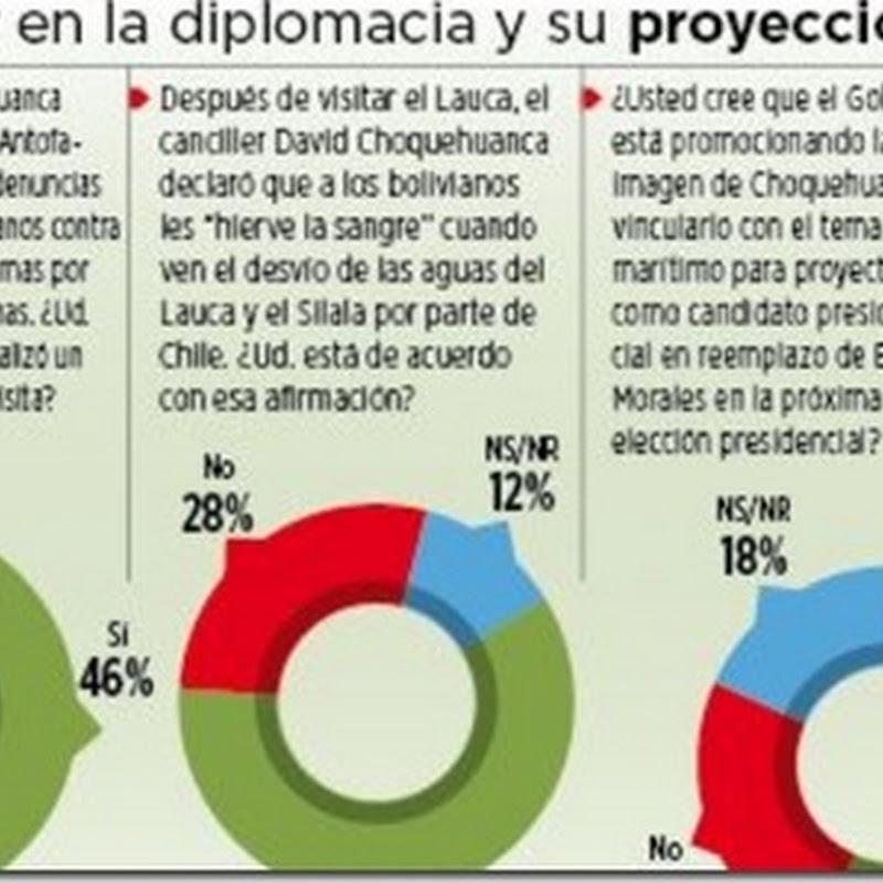 Encuesta: Canciller Choquehuanca hizo un buen trabajo en los puertos chilenos