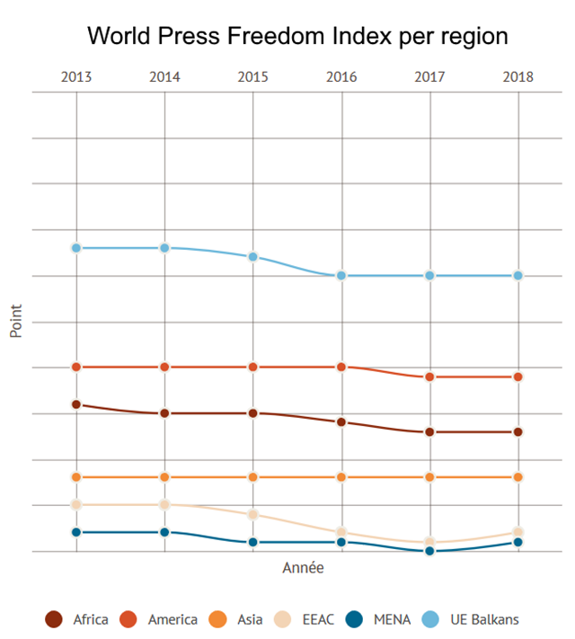 World Press Freedom Index per region, 2013-2018. Graphic: Reporters Without Borders