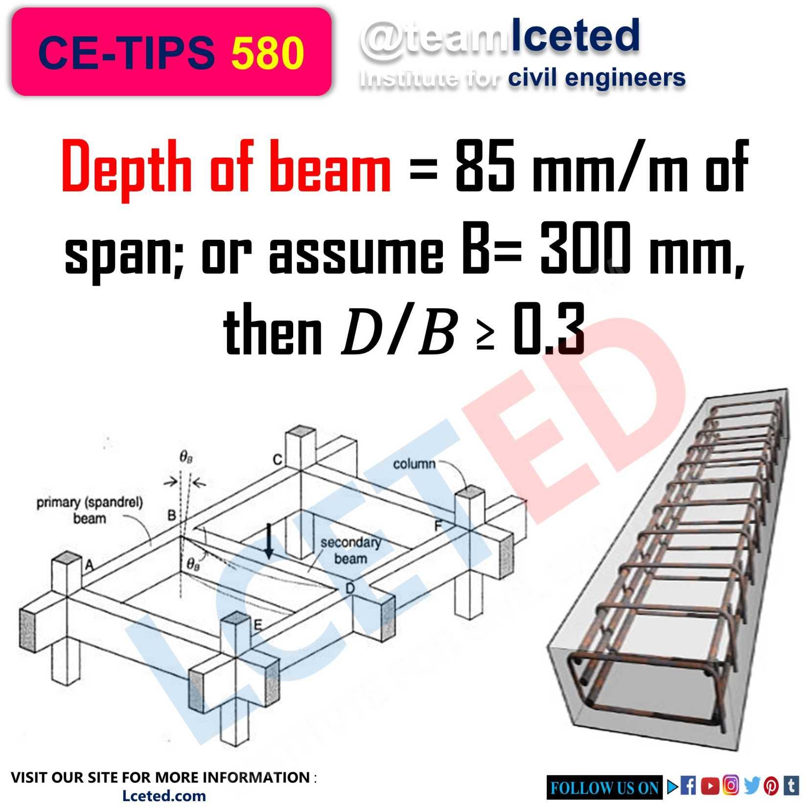 Design guidelines-beams