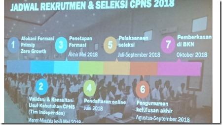 jadwal cpns 2018