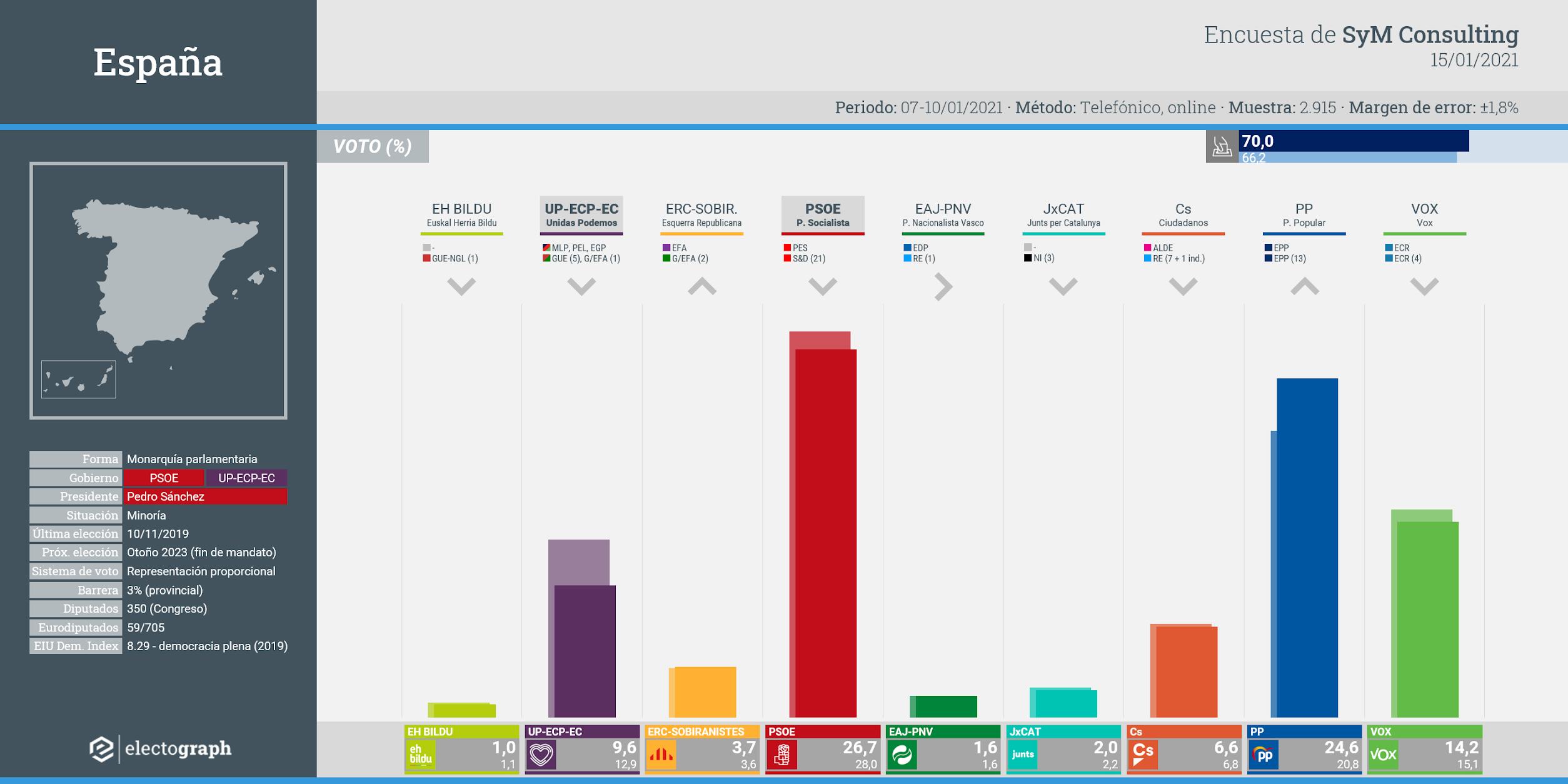 Gráfico de la encuesta para elecciones generales en España realizada por SyM Consulting, 15 de enero de 2021