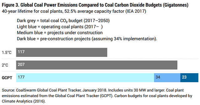Global Coal Power Emissions Compared to Coal Carbon Dioxide Budgets (Gigatonnes). Graphic: CoalSwarm