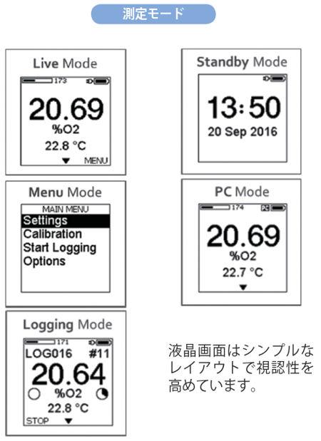 FireStingGO2 ポケット酸素モニター:液晶画面
