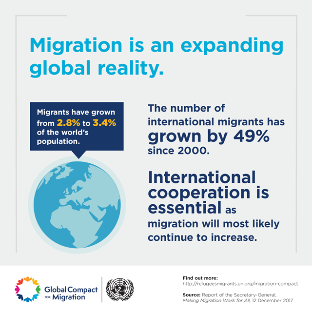 Migration is an expanding global reality. The numer of international migrants has grown by 49 percent since 2000. Migrants have grown from 2.8 percent to 3.4 percent of the world's population. International cooperation is essential as migration will most likely continue to increase. Graphic: UN / Global Compact for Migration