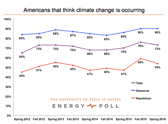 The University of Texas Energy Poll for Spring 2016 of Americans who think that climate change is occurring. Graphic: University of Texas at Austin