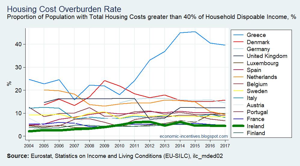 [EU15+SILC+Housing+Cost+Overburden+Rate+2004-2017%5B2%5D]