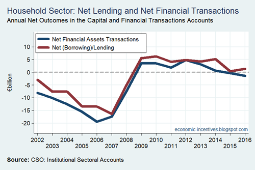 Household Sector Net Lending Net Financial Transactions
