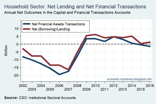 Household Sector Net Lending Net Financial Transactions