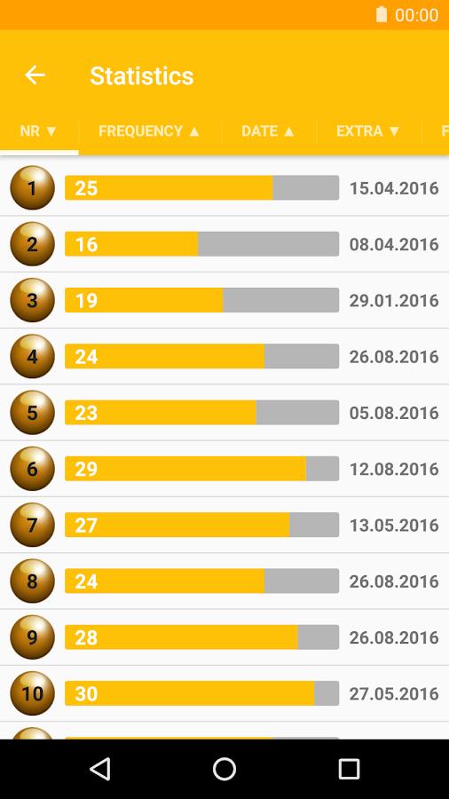 eurojackpot numbers