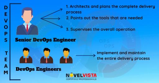 devops-engineer-in-team