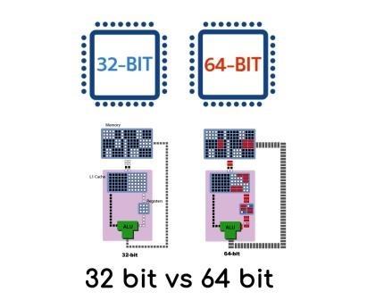 [processor+32+bit+vs+64+bit%5B3%5D]