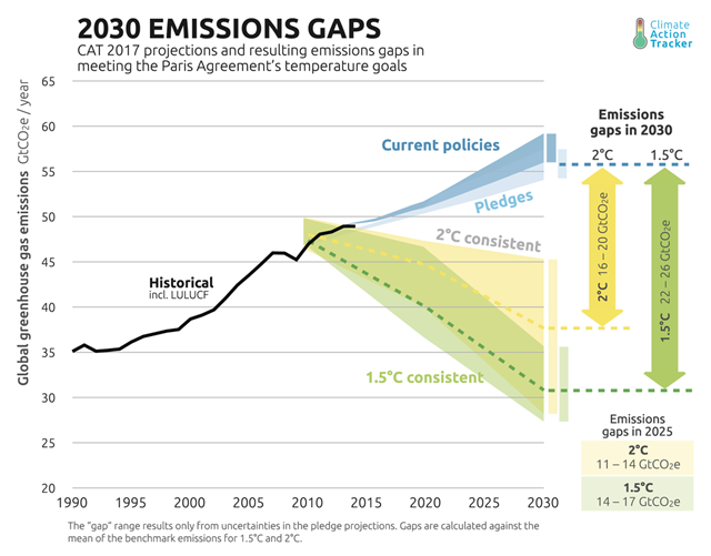 Climate Action Tracker 2017 projections and resulting emissions gaps in meeting the Paris Agreement's temperature goals. Graphic: Climate Action Tracker