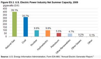 Alternative Energy Stocks March 2011 Archives