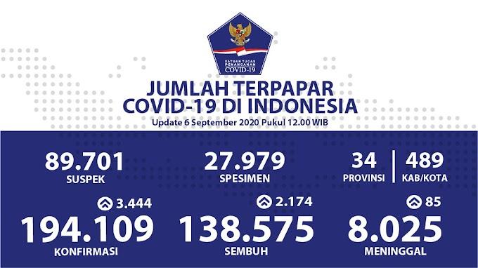 Total Pasien Sembuh Sebanyak 138.575 Kasus
