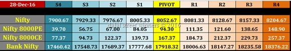29 dec Nifty Banknifty future and options pivot levels