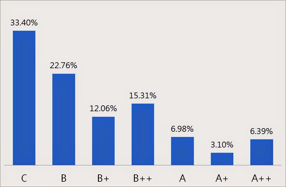 103年國中教育會考答對題數來標示數學能力等級百分比的長條圖