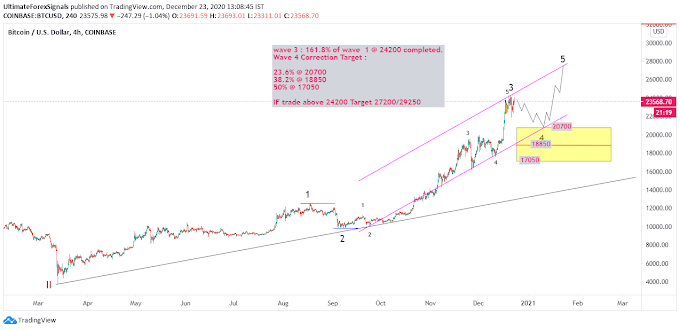 Bitcoin Ellliott Wave Analysis