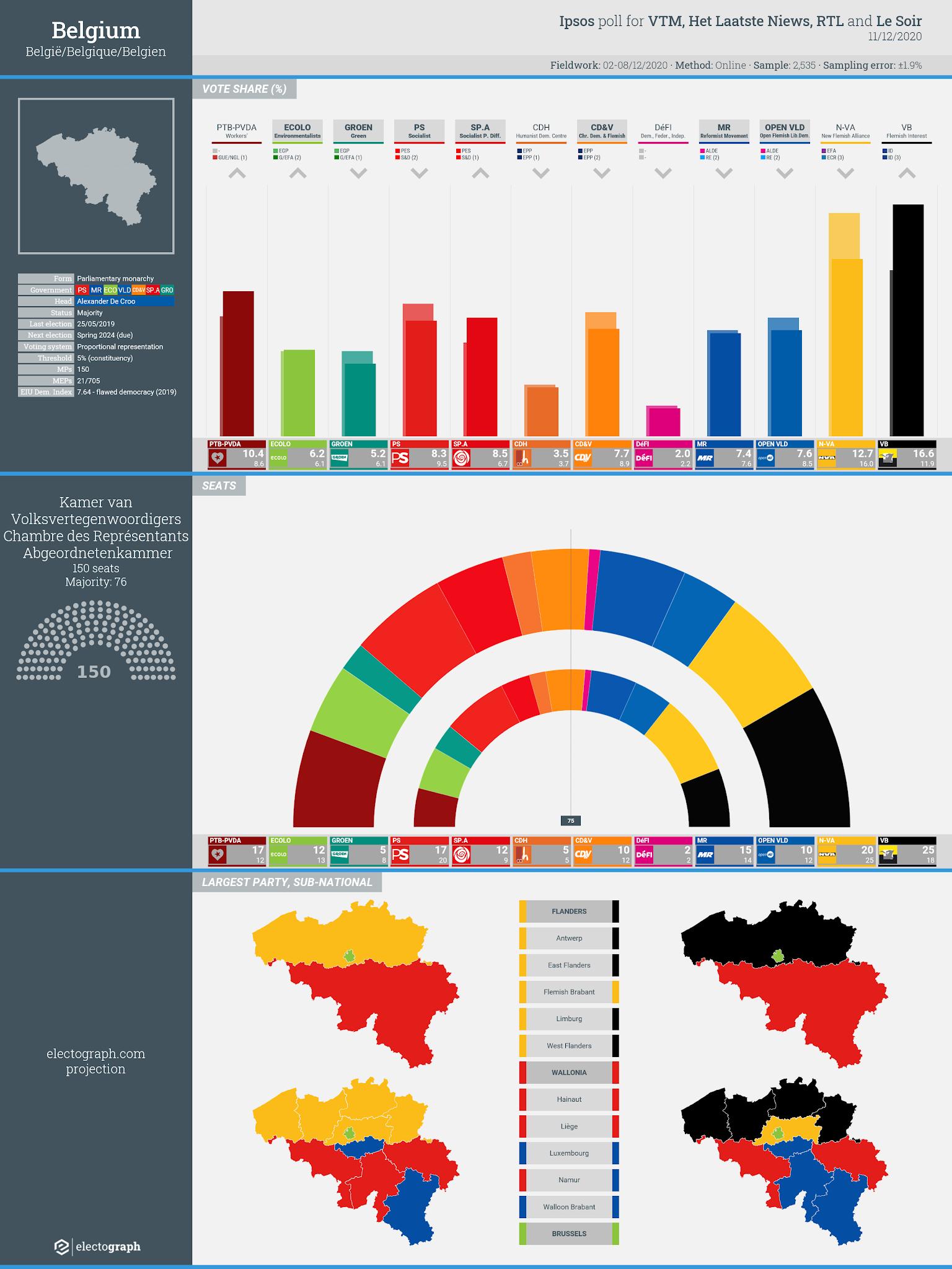 BELGIUM: Ipsos poll chart for VTM, Het Laatste Nieuws, RTL and Le Soir, 11 December 2020