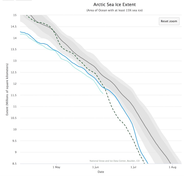 Arctic sea ice extent in 2007 (dark blue), 2012 (dashed dark green) and 2017 (light blue). The heavy grey line is the 1981 – 2010 median ice extent. Regions lying below the light grey shaded area are below the lowest 10% of measured values. This year has featured a lower extent than 2007 and 2012 thus far, but other years—2010, 2015 and 2016 (not shown)--have featured even less extent in early June. Graphic: NSIDC