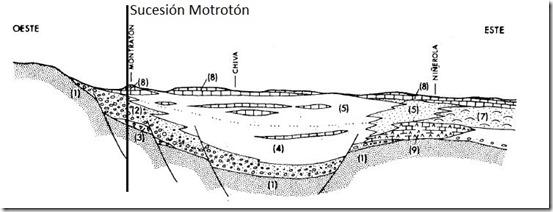 Corte Motrotón