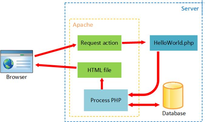 Apache Server & PHP