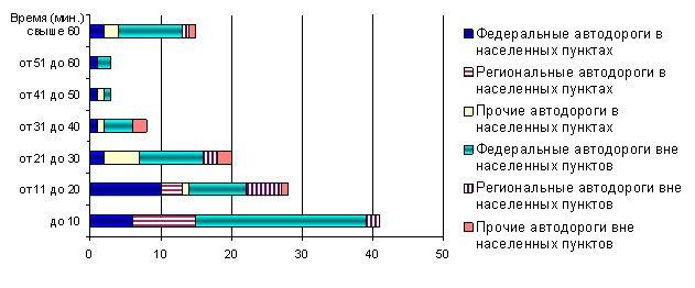 Рисунок 7. Временные показатели начала оказания медицинской помощи на догоспитальном этапе лицам, пострадавшим в результате ДТП по категории автомобильной дороги