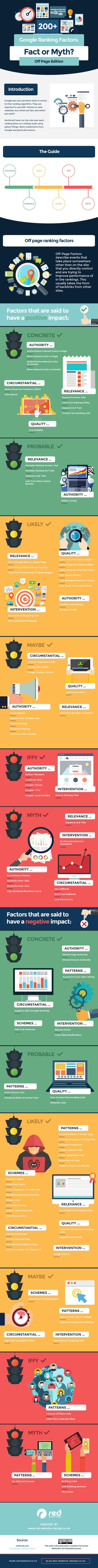Factores off page claves para el posicionamiento en línea: Mito vs. Realidad