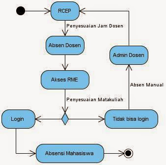 Kp1112465589 widuri activity diagram absensi online mahasiswa ccuart Images