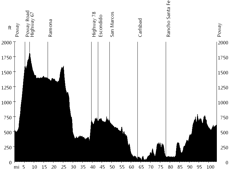 Tour de Poway • Route Profile