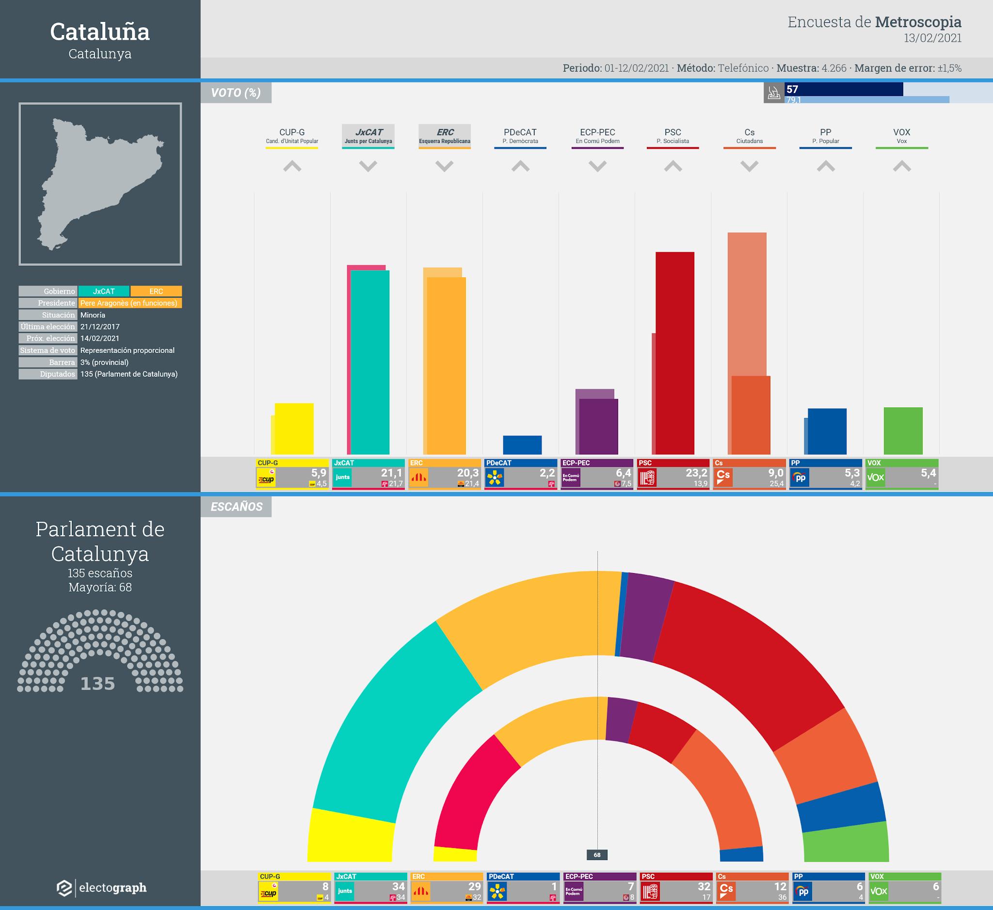 Gráfico de la encuesta para elecciones generales en Cataluña realizada por Metroscopia, 13 febrero 2021