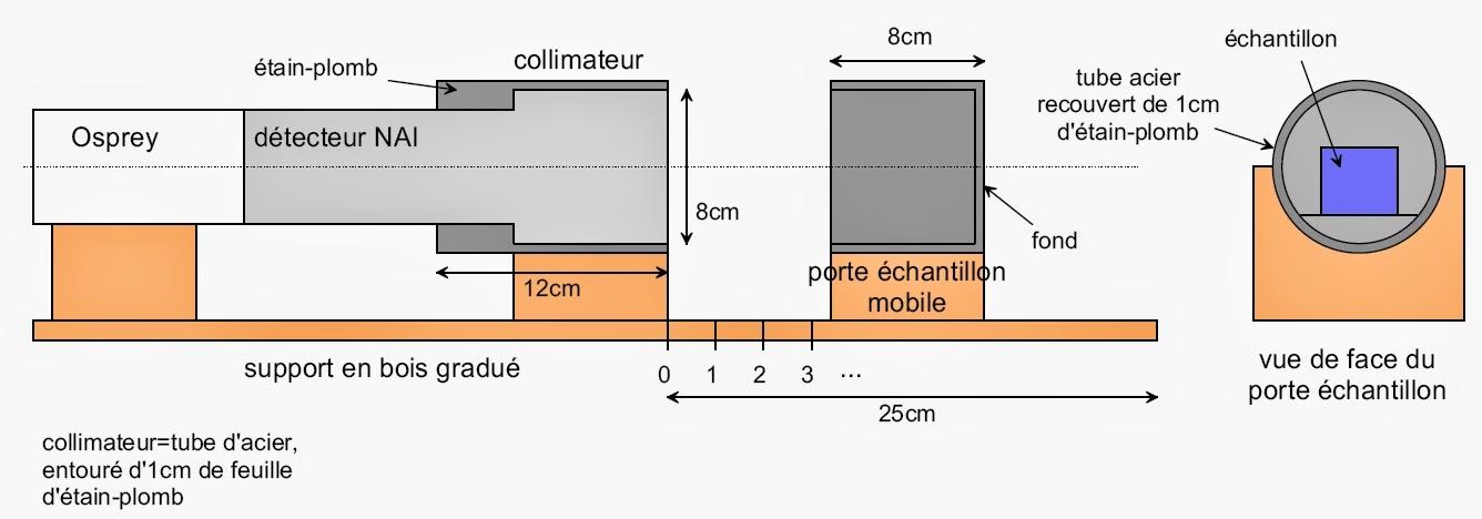 Spectres de référence NAI Uranium et Thorium Detecteurnai