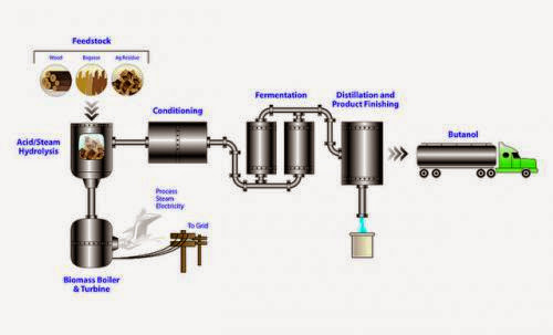 Industrial Scale Bio Butanol Production W Clever Co Processing