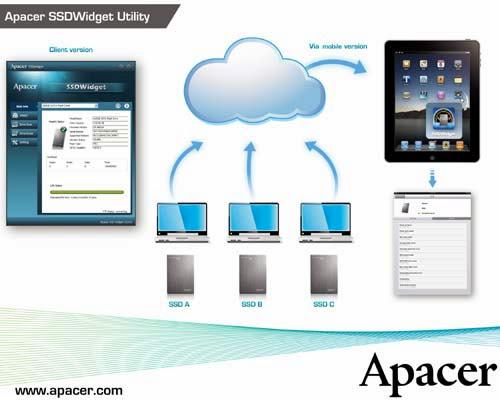 Apacer SSDWidget