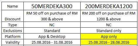 Lazada Malaysia Merdeka Discount e-voucer 2016