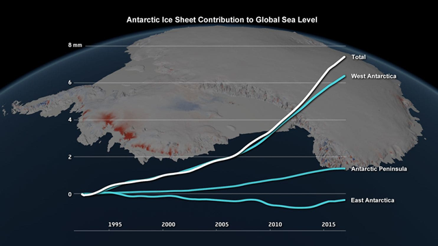 Sea-level contribution attributed to the Antarctic ice sheet between 1992 and 2017. Graphic: IMBIE / Planetary Visions