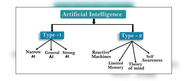 C:\Users\Dua\Desktop\Downloads\types-of-artificial-intelligence copy.jpg