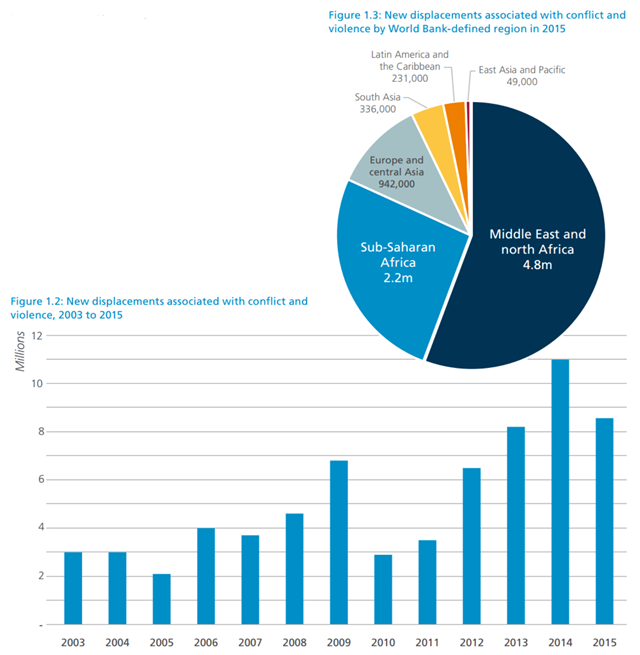 New displacements associated with conflict and violence by World Bank-defined region in 2015 (above); new displacements associated with conflict and violence, 2003 to 2015 (below). Graphic: IDMC