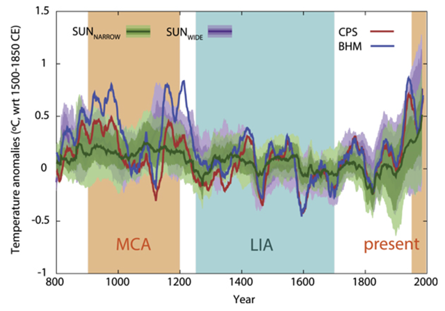 Simulated and reconstructed European summer land temperature anomalies (with respect to 1500–1850 CE) for the last 1200 yr, smoothed with a 31 yr moving average filter. BHM (CPS) reconstructed temperatures are shown in blue (red) over the spread of model runs. Simulations are distinguished by solar forcing: stronger (SUNWIDE, purple; TSI change from the LMM to present >0.23%) and weaker (SUNNARROW, green; TSI change from the LMM to present <0.1%). The ensemble mean (heavy line) and the two bands accounting for 50% and 80% (shading) of the spread are shown for the model ensemble. Graphic: Luterbacher, et al., 2016 / Environmental Research Letters