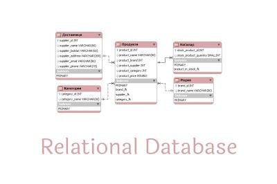 mysql database tutorial in hindi, introduction of mysql