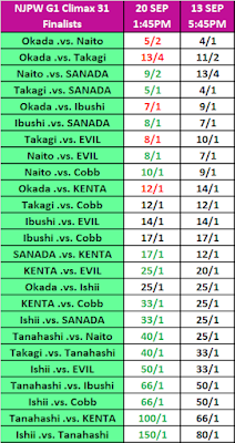G1 Climax 31 Betting