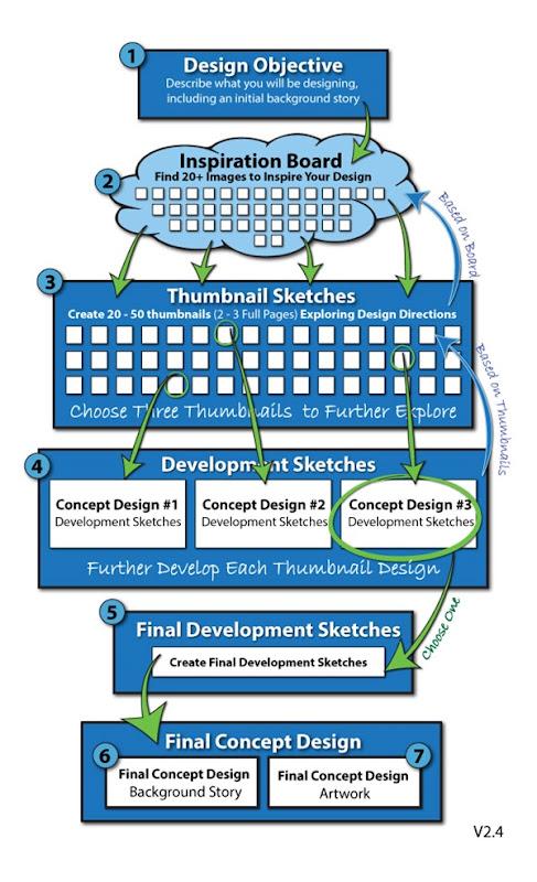 Concept-Design-Process-v2-4-1