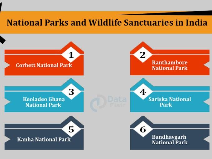 Important National Park / Sanctuary of India