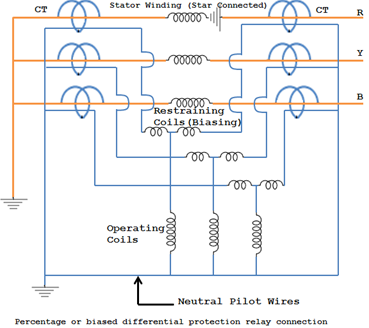 biased differential protection relay connection for stator