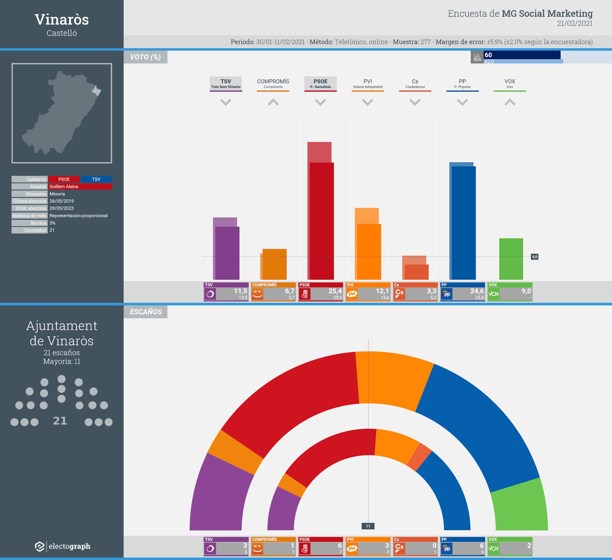 Gráfico de la encuesta para elecciones municipales en Vinaròs realizada por MG Social Marketing, 21 de febrero de 2021