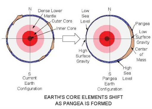 gravitasi bumi, elemen bumi