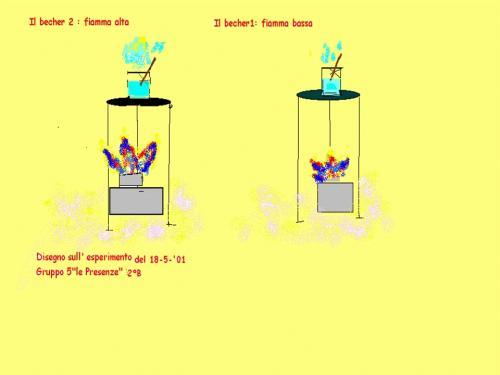 materiale-esperimento