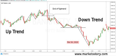 In a downtrend share prices move in the downward direction, making new lows in the process. Hence, the best indication of a downtrend is the prices making a lower high lower low.